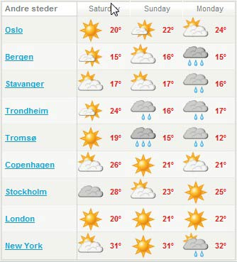 Weather in Norway