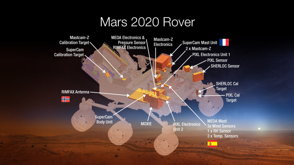 Norwegian Radar Technology to Mars